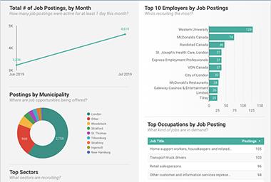 Jobs Demand Report