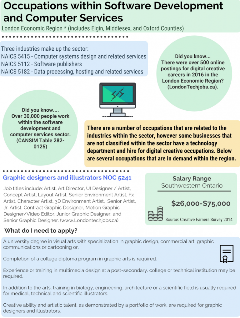 Fact Sheet on Occupations within software development and computer services