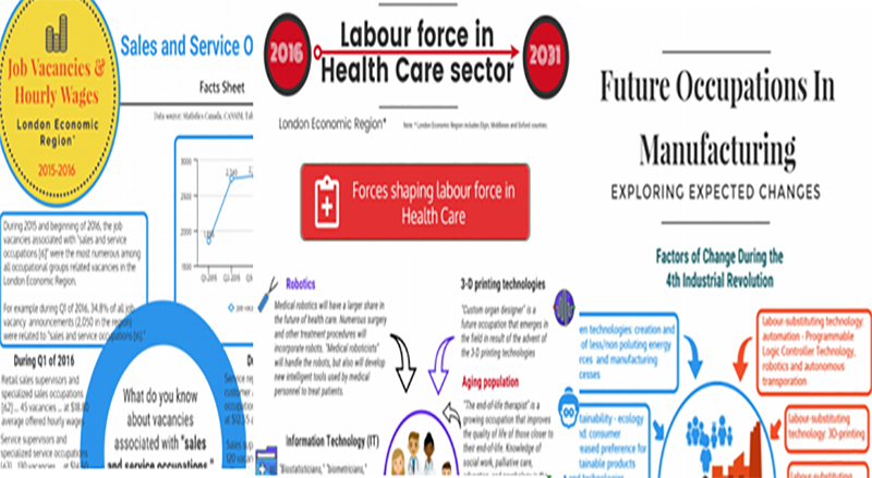 Future Occupations Fact Sheet