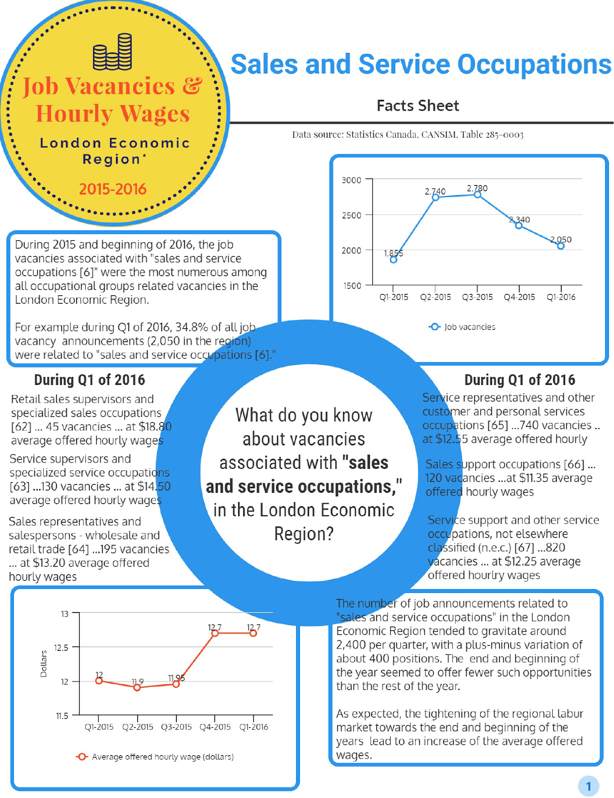 Fact Sheet on Sales and Service Occupations